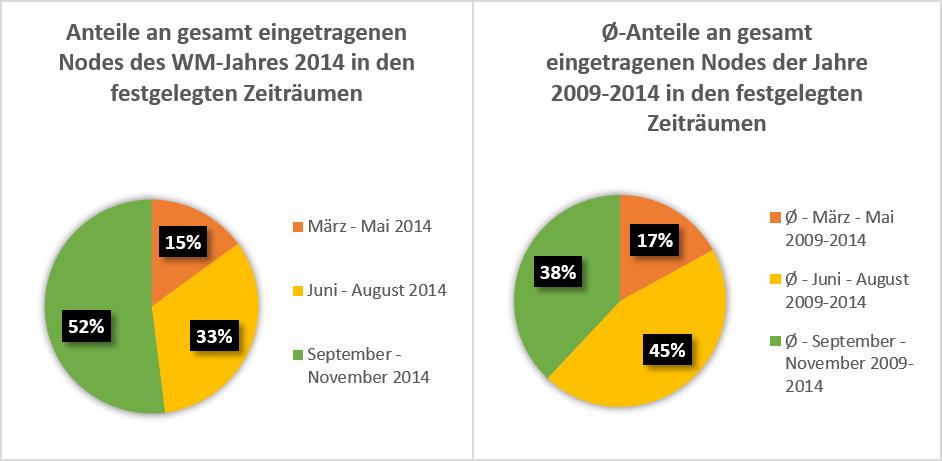 Abb. 2: Anteile an gesamten editierten Nodes für den Untersuchungszeitraum März bis November 2014 (N=196.353), nach einzelnen Zeiträumen sowie im Durchschnitt der Jahre 2009-2014 (eigene Darstellung 2015).