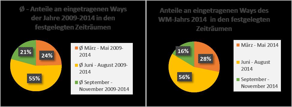 Abb. 3: Anteile an gesamten editierten Ways für den Untersuchungszeitraum März bis November 2014 (N=22.123), nach einzelnen Zeiträumen sowie im Durchschnitt der Jahre 2009-2014 (eigene Darstellung 2015).