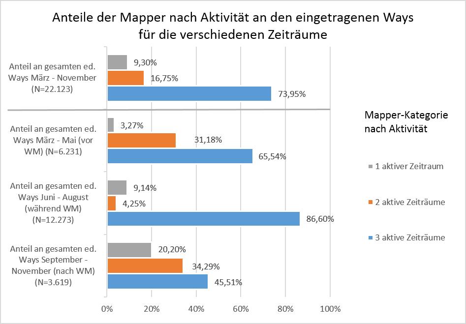 Abb. 4: Anteile der Mapper nach Anzahl ihrer aktiven Zeiträume an den eingetragenen Ways für verschiedene Zeiträume in 2014 (eigene Darstellung 2015).