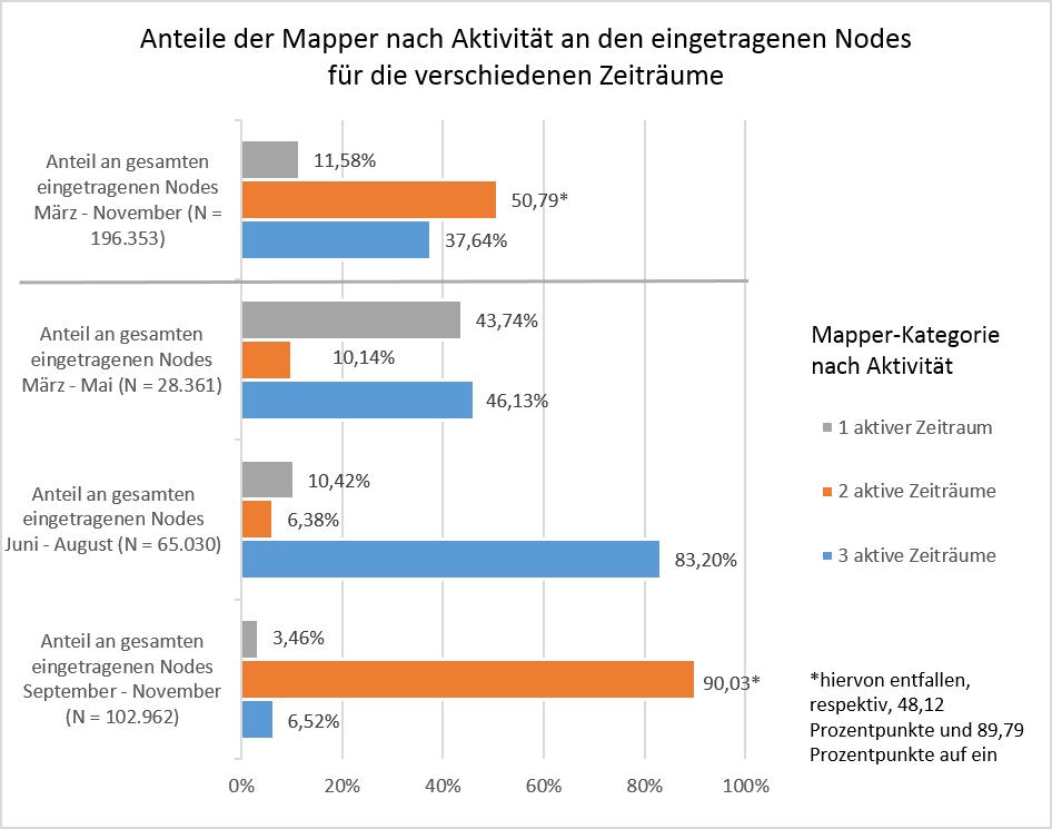 Abb. 5: Anteile der Mapper nach Anzahl ihrer aktiven Zeiträume an den eingetragenen Nodes für verschiedene Zeiträume in 2014 (eigene Darstellung 2015).