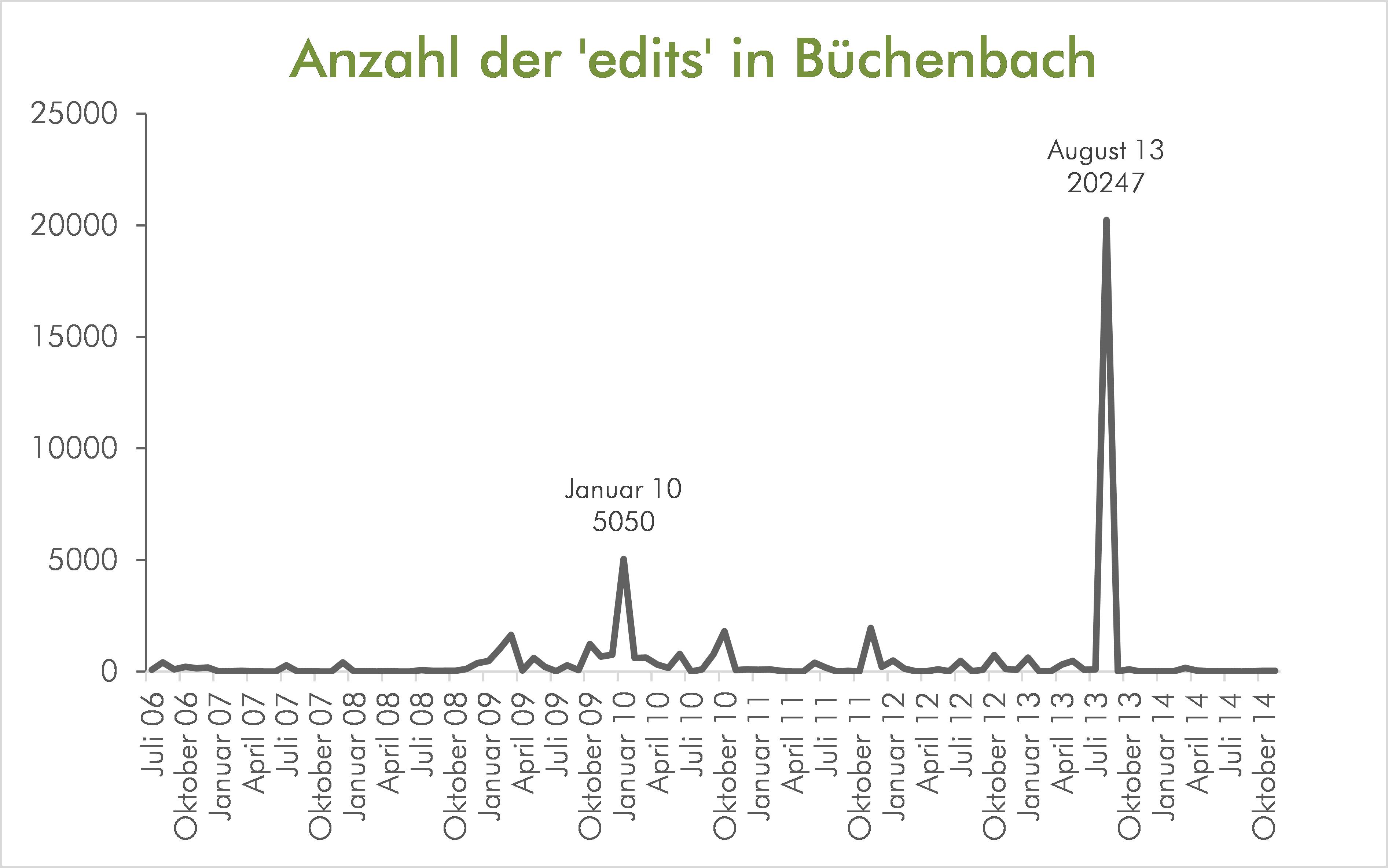 Anzahl der edits in Büchenbach