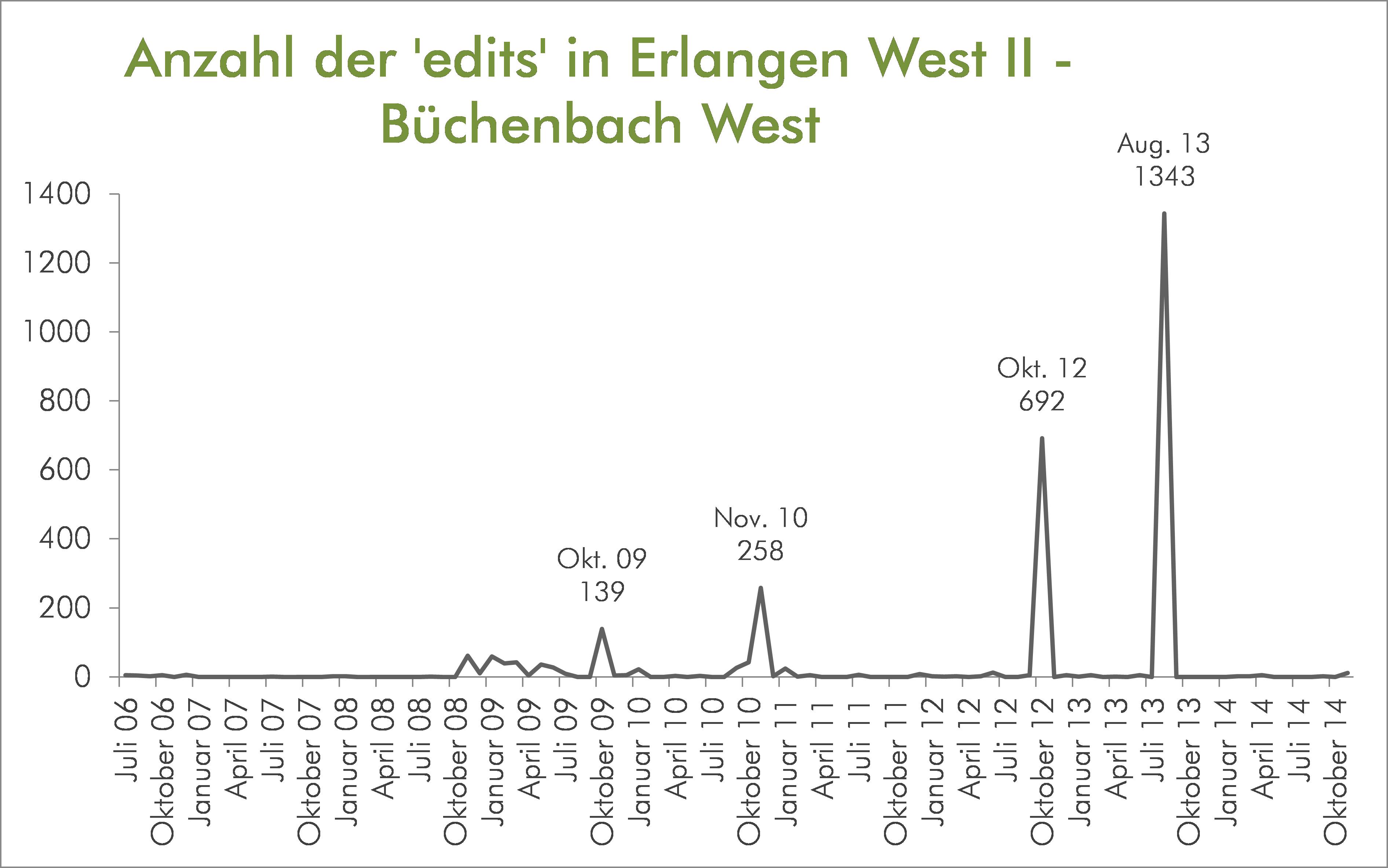 Anzahl der edits in Erlangen West II - Büchebach West