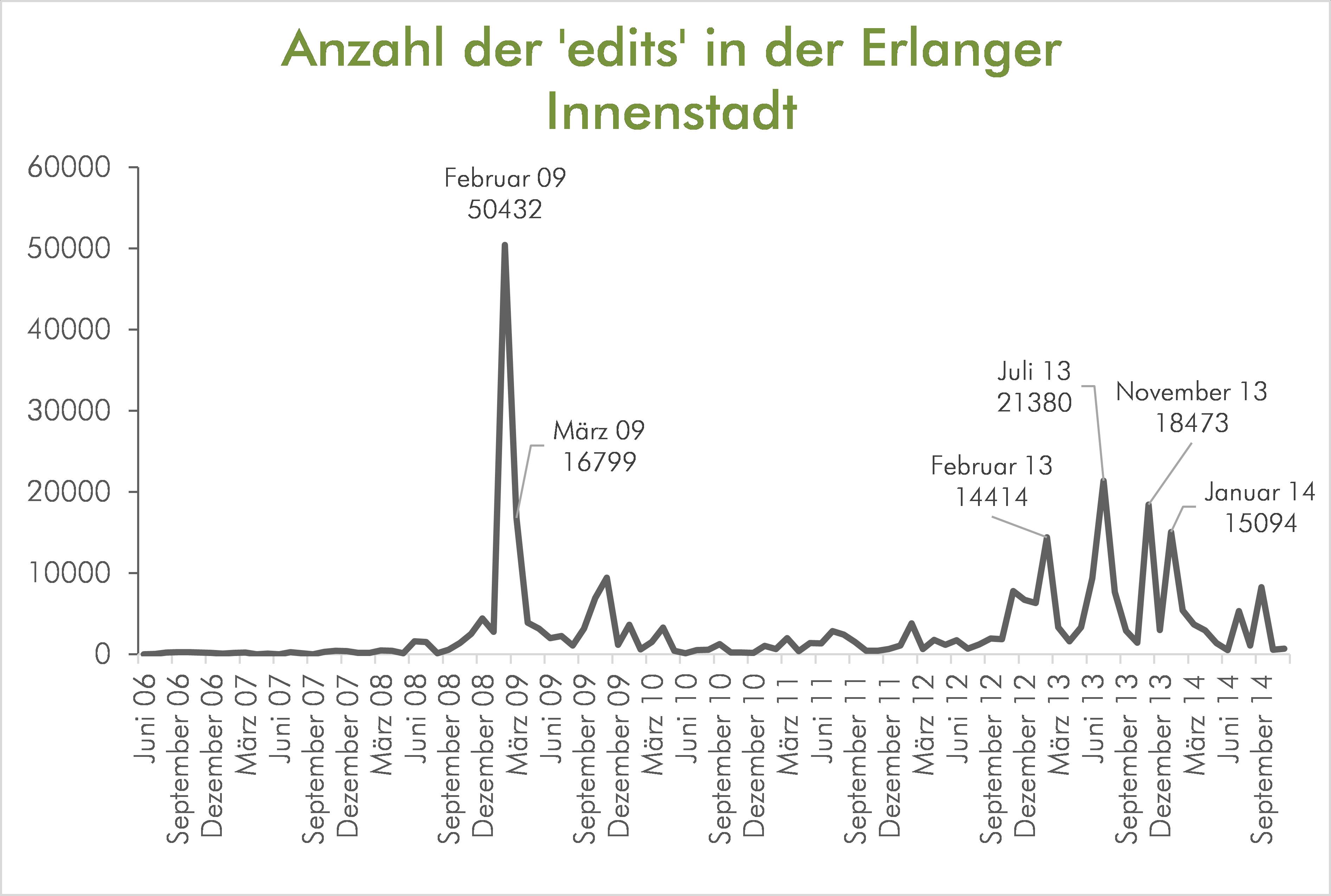 Anzahl der edits in der Erlangen Innenstadt