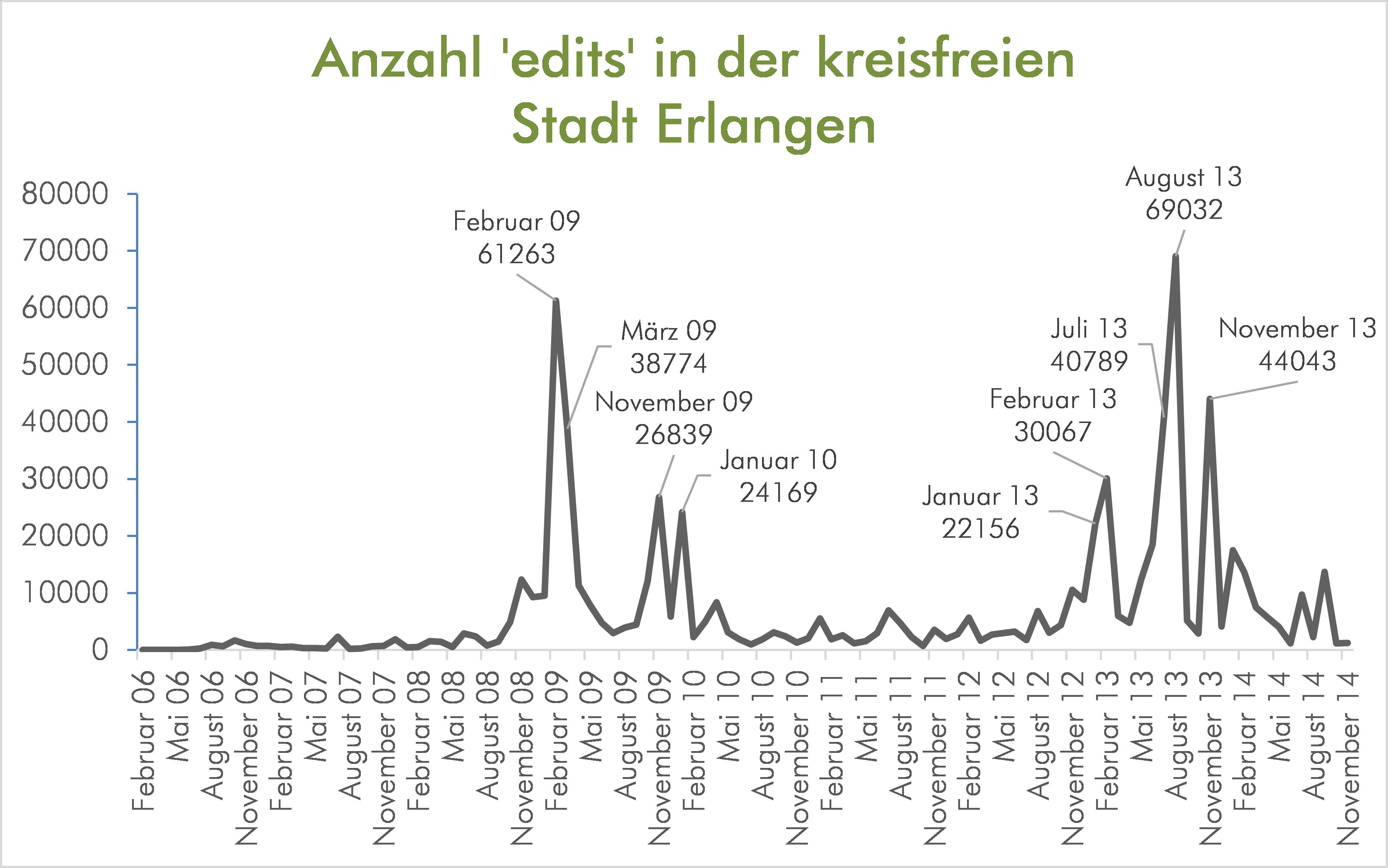 Anzahl der edits in der kreisfreien Stadt Erlangen
