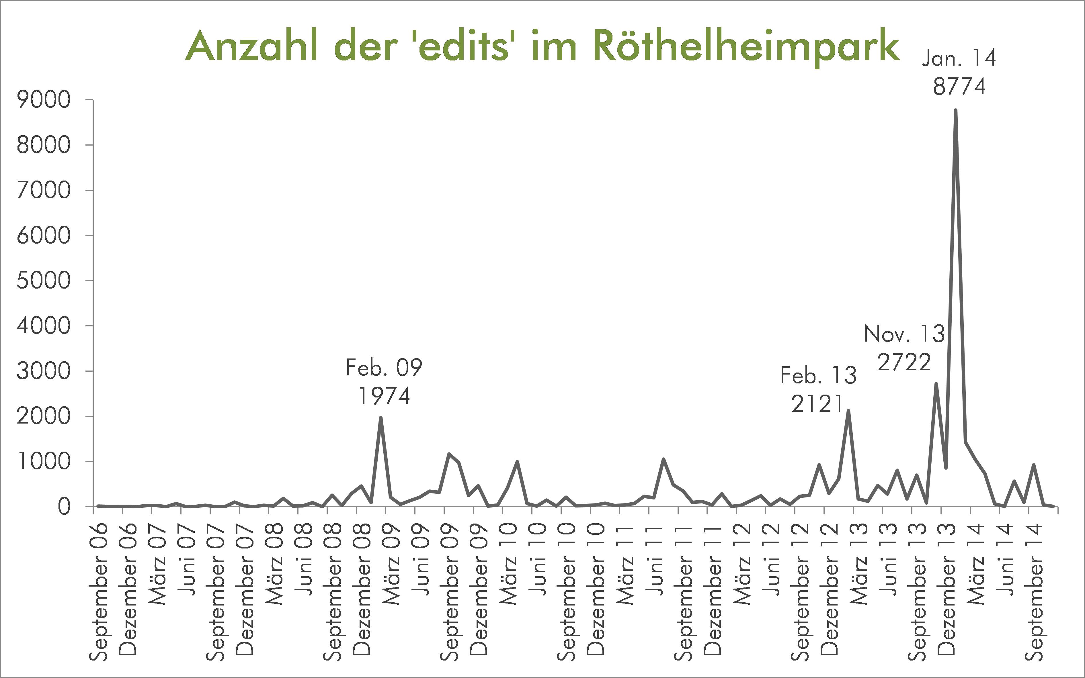 Anzahl der edits im Röthelheimpark
